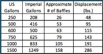 Liquid Stabilizers Graph