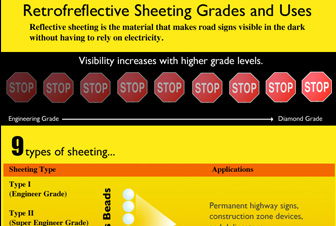 Retroreflective Sheeting for Safety Signs & Equipment